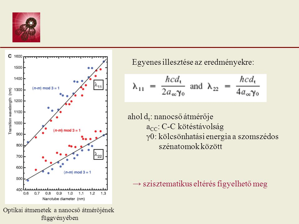 ahol d t : nanocső átmérője a CC : C-C kötéstávolság γ0: kölcsönhatási energia a szomszédos szénatomok között Egyenes illesztése az eredményekre: → szisztematikus eltérés figyelhető meg Optikai átmenetek a nanocső átmérőjének függvényében