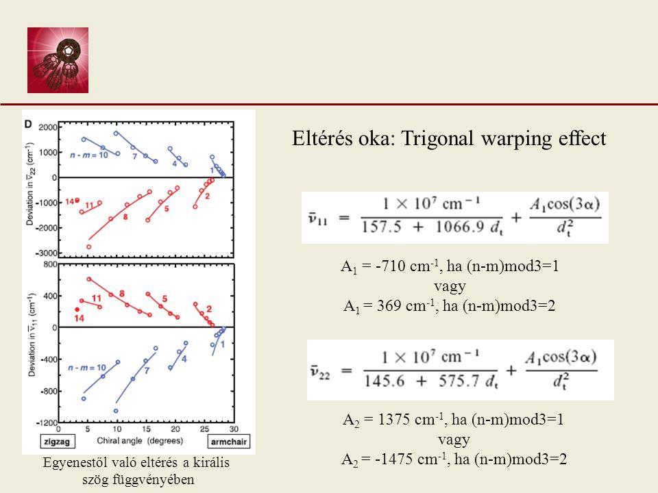 Eltérés oka: Trigonal warping effect A 1 = -710 cm -1, ha (n-m)mod3=1 vagy A 1 = 369 cm -1, ha (n-m)mod3=2 A 2 = 1375 cm -1, ha (n-m)mod3=1 vagy A 2 = -1475 cm -1, ha (n-m)mod3=2 Egyenestől való eltérés a királis szög függvényében