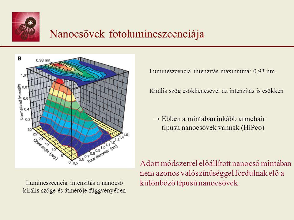 Lumineszcencia intenzitás a nanocső királis szöge és átmérője függvényében Nanocsövek fotolumineszcenciája Lumineszcencia intenzitás maximuma: 0,93 nm Királis szög csökkenésével az intenzitás is csökken Adott módszerrel előállított nanocső mintában nem azonos valószínűséggel fordulnak elő a különböző típusú nanocsövek.