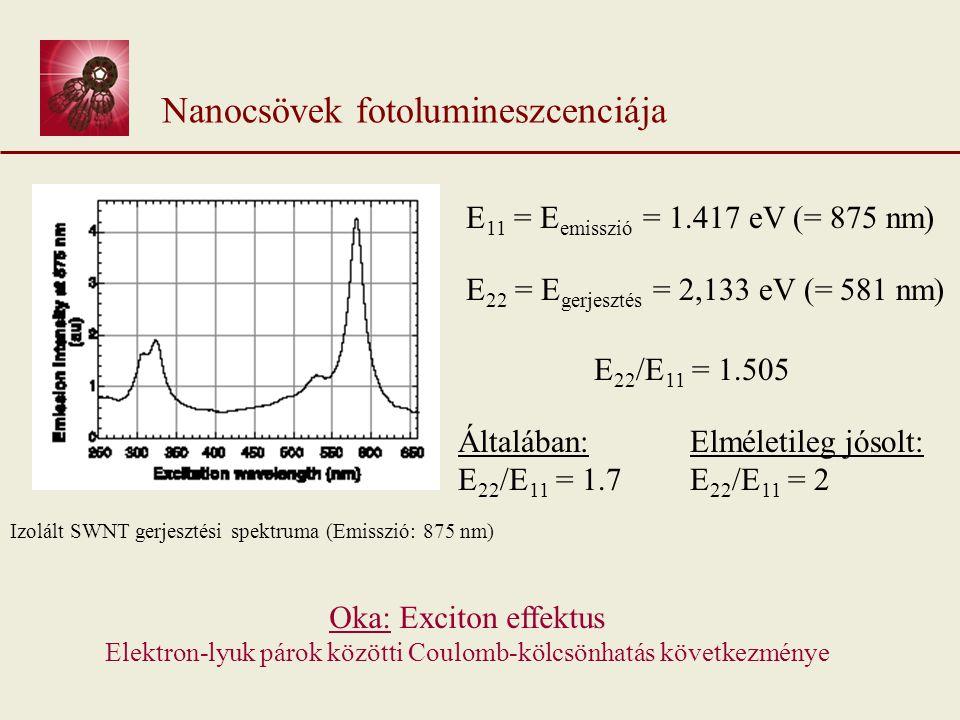 Nanocsövek fotolumineszcenciája Izolált SWNT gerjesztési spektruma (Emisszió: 875 nm) E 11 = E emisszió = 1.417 eV (= 875 nm) E 22 = E gerjesztés = 2,133 eV (= 581 nm) E 22 /E 11 = 1.505 Általában: E 22 /E 11 = 1.7 Elméletileg jósolt: E 22 /E 11 = 2 Oka: Exciton effektus Elektron-lyuk párok közötti Coulomb-kölcsönhatás következménye