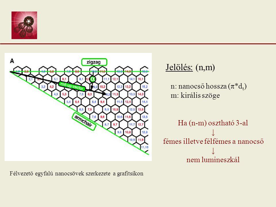 Nanocsövek elektronszerkezete Félvezető SWNT állapotsűrűségi diagramja E 22 (v 2 → c 2 ): második van Hove szingularitások közötti átmenet = ABSZORPCIÓ E 11 (c 1 → v 1 ): első van Hove szingularitások közötti átmenet = FLUORESZCENCIA E 11, E 22 és E 33 értéke a nanocső paramétereitől függ Nem-sugárzó átmenetek: c 2 → c 1 v 2 → v 1 c3c3 v3v3 E 33 (v 3 → c 3 ): harmadik van Hove szingularitások közötti átmenet = ABSZORPCIÓ