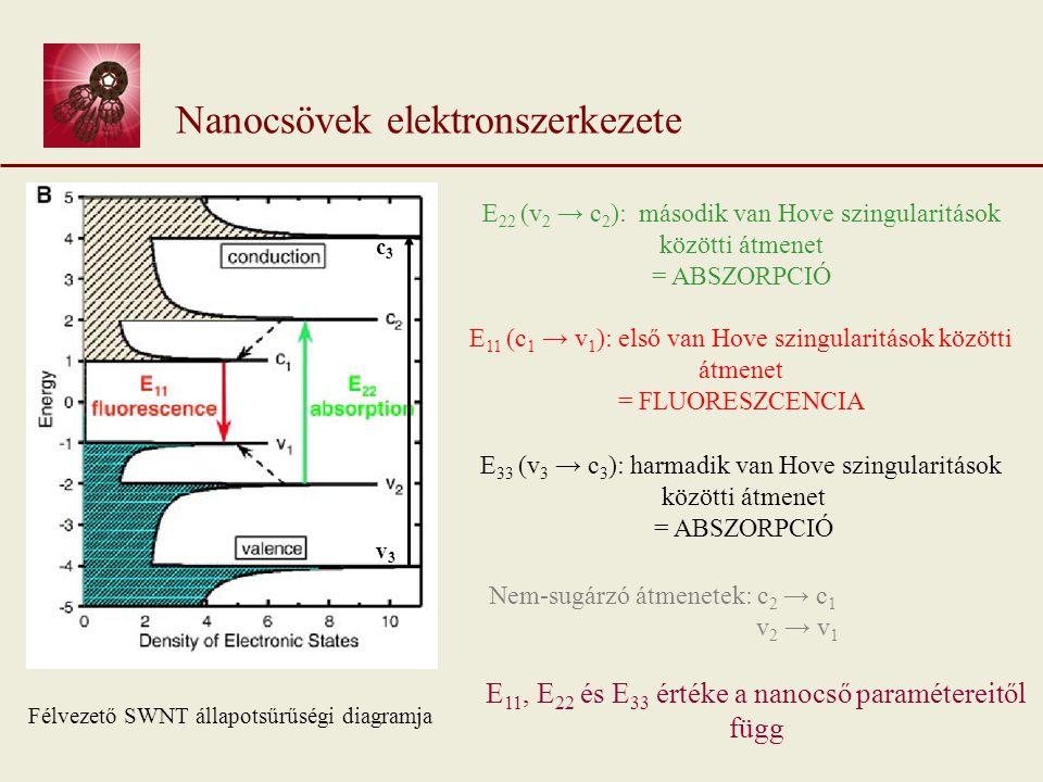 Nanocsövek abszorpciója A,B: Különböző CO nyomás mellett előállított minták (HiPco) (50 ill.