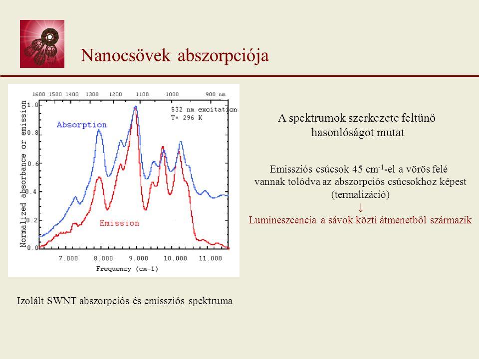 Nanocsövek abszorpciója Izolált SWNT abszorpciós és emissziós spektruma A spektrumok szerkezete feltűnő hasonlóságot mutat Emissziós csúcsok 45 cm -1 -el a vörös felé vannak tolódva az abszorpciós csúcsokhoz képest (termalizáció) ↓ Lumineszcencia a sávok közti átmenetből származik
