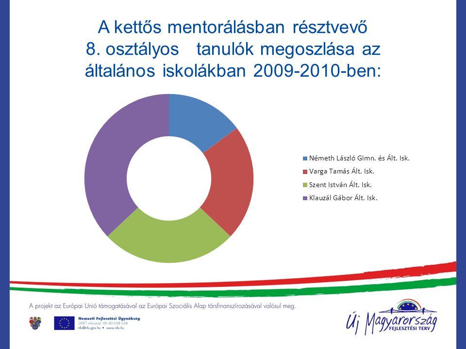 A kettős mentorálásban résztvevő 8. osztályos tanulók megoszlása az általános iskolákban 2009-2010-ben: