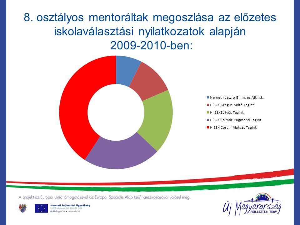 8. osztályos mentoráltak megoszlása az előzetes iskolaválasztási nyilatkozatok alapján 2009-2010-ben: