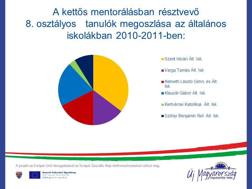 A kettős mentorálásban résztvevő 8. osztályos tanulók megoszlása az általános iskolákban 2010-2011-ben: