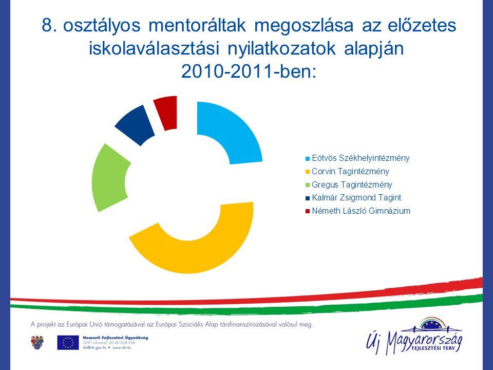 8. osztályos mentoráltak megoszlása az előzetes iskolaválasztási nyilatkozatok alapján 2010-2011-ben: