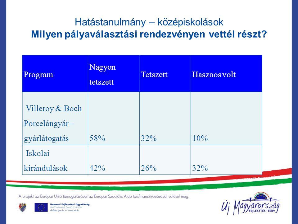 Program Nagyon tetszett TetszettHasznos volt Villeroy & Boch Porcelángyár – gyárlátogatás 58% 32% 10% Iskolai kirándulások42%26%32%