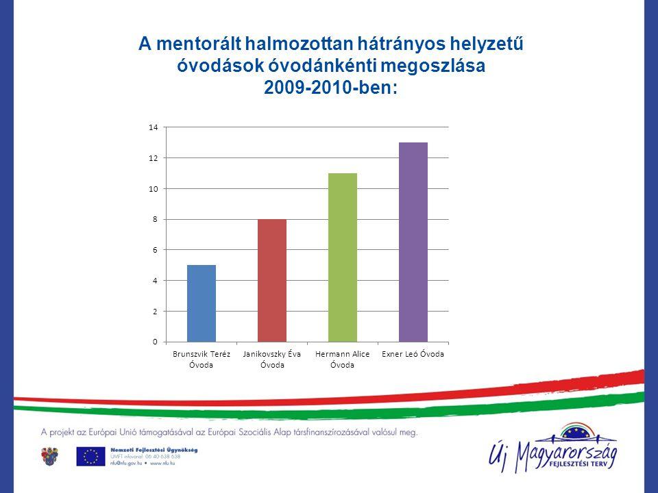 A mentorált halmozottan hátrányos helyzetű óvodások óvodánkénti megoszlása 2009-2010-ben: