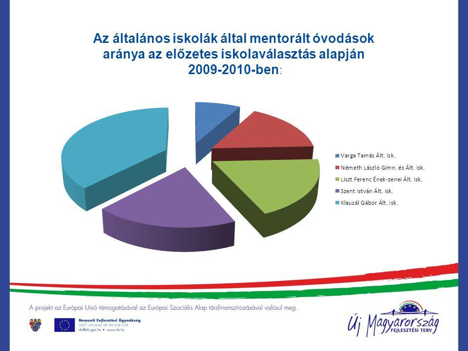 Az általános iskolák által mentorált óvodások aránya az előzetes iskolaválasztás alapján2010-2011-ben:
