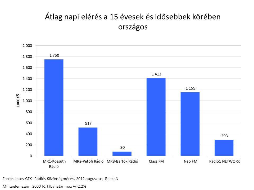 Átlag napi elérés a 15-49 évesek körében országos Forrás: Ipsos-GFK 'Rádiós Közönségmérés', 2012.augusztus, ReachN Mintaelemszám: 1434 fő, hibahatár max+/-2,6%