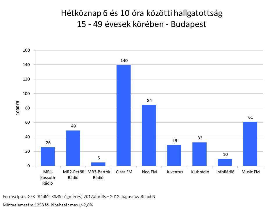 Hétköznap 6 és 10 óra közötti hallgatottság 15 - 49 évesek körében - Budapest Forrás: Ipsos-GFK 'Rádiós Közönségmérés', 2012.április – 2012.augusztus ReachN Mintaelemszám:1258 fő, hibahatár max+/-2,8%