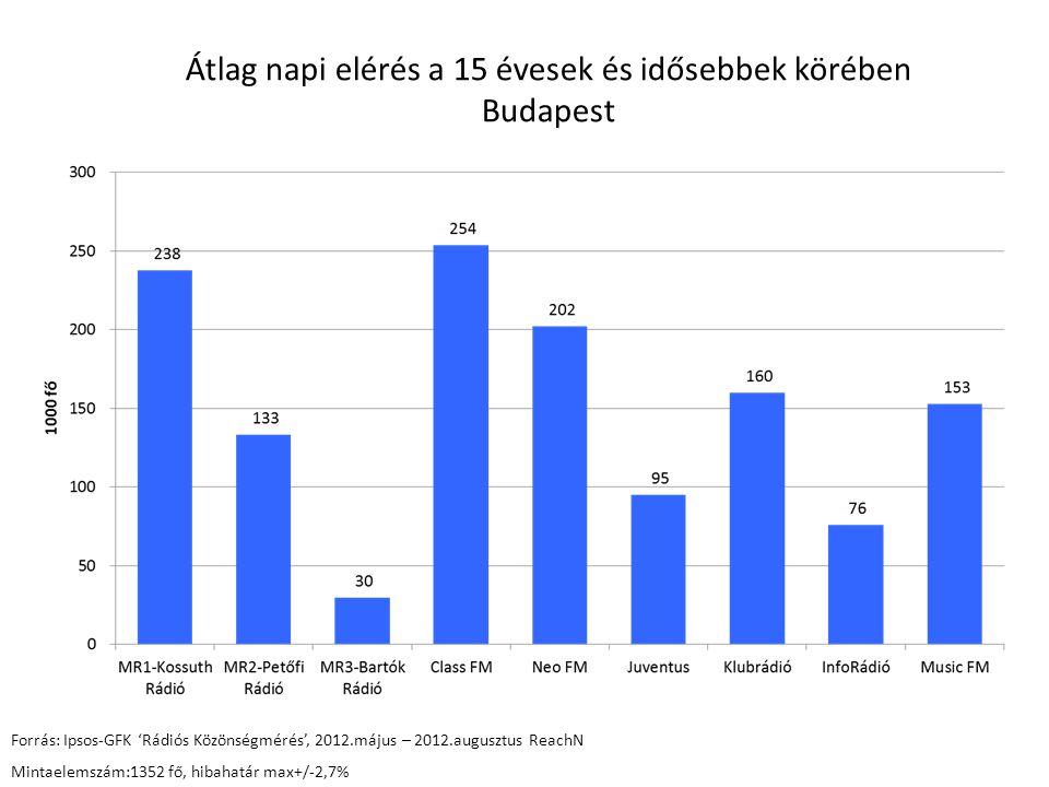 Átlag napi elérés a 15 évesek és idősebbek körében Budapest Forrás: Ipsos-GFK 'Rádiós Közönségmérés', 2012.május – 2012.augusztus ReachN Mintaelemszám:1352 fő, hibahatár max+/-2,7%
