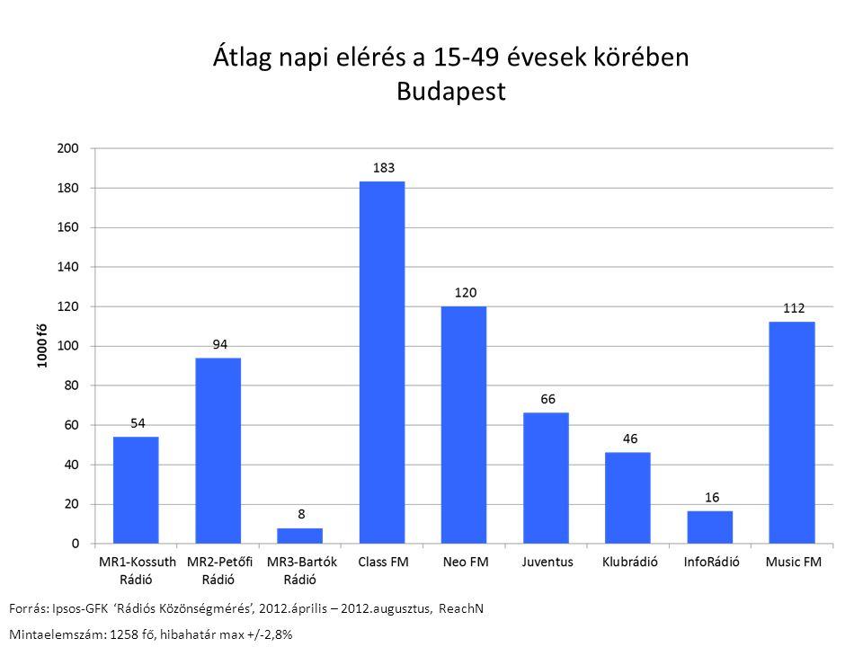 Átlag napi elérés a 15 - 29 évesek körében Budapest Forrás: Ipsos-GFK 'Rádiós Közönségmérés', 2012.január– 2012.augusztus, ReachN *(2012.április – 2012.augusztus, ReachN) Mintaelemszám:1319 fő,, hibahatár max +/-2,7% *(545 fő, hibahatár max +/-4,3%)