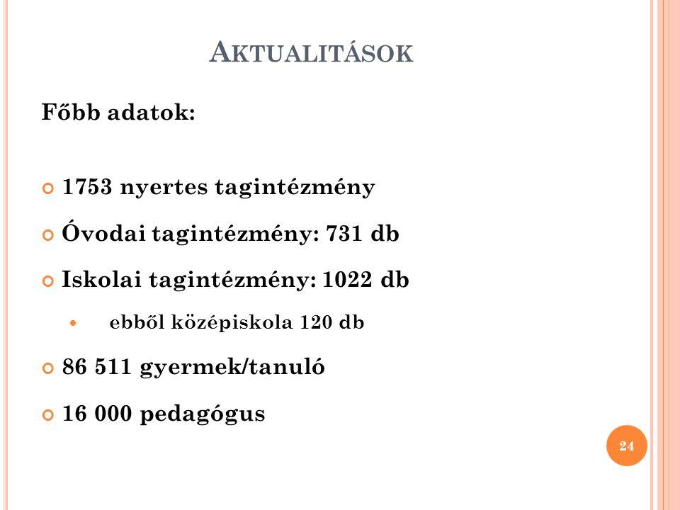 A KTUALITÁSOK Főbb adatok: 1753 nyertes tagintézmény Óvodai tagintézmény: 731 db Iskolai tagintézmény: 1022 db ebből középiskola 120 db 86 511 gyermek