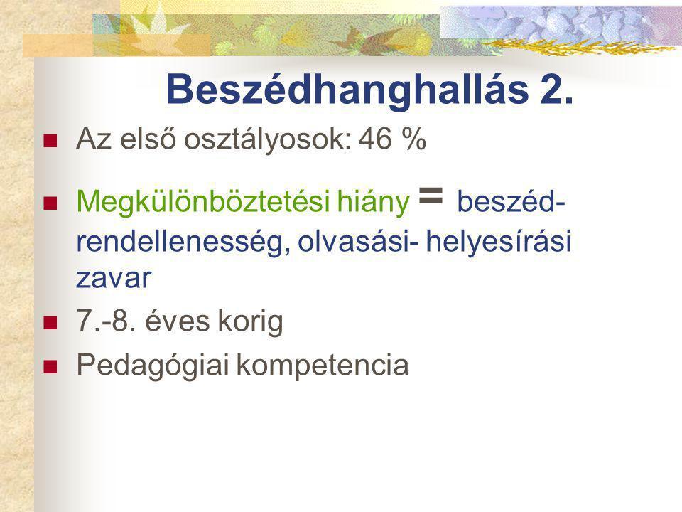 Beszédhanghallás 2.