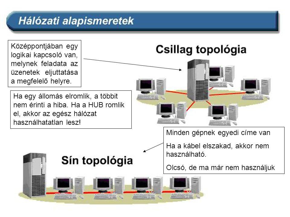 Középpontjában egy logikai kapcsoló van, melynek feladata az üzenetek eljuttatása a megfelelő helyre. Ha egy állomás elromlik, a többit nem érinti a h