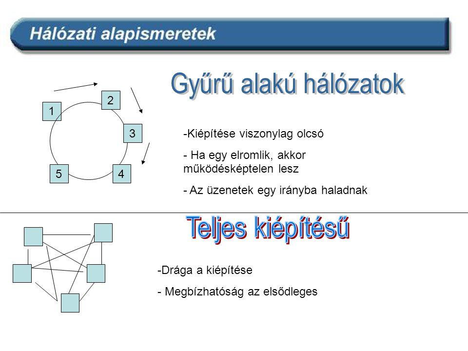 - Egyes állomások közötti nagy biztonságú kommunikáció
