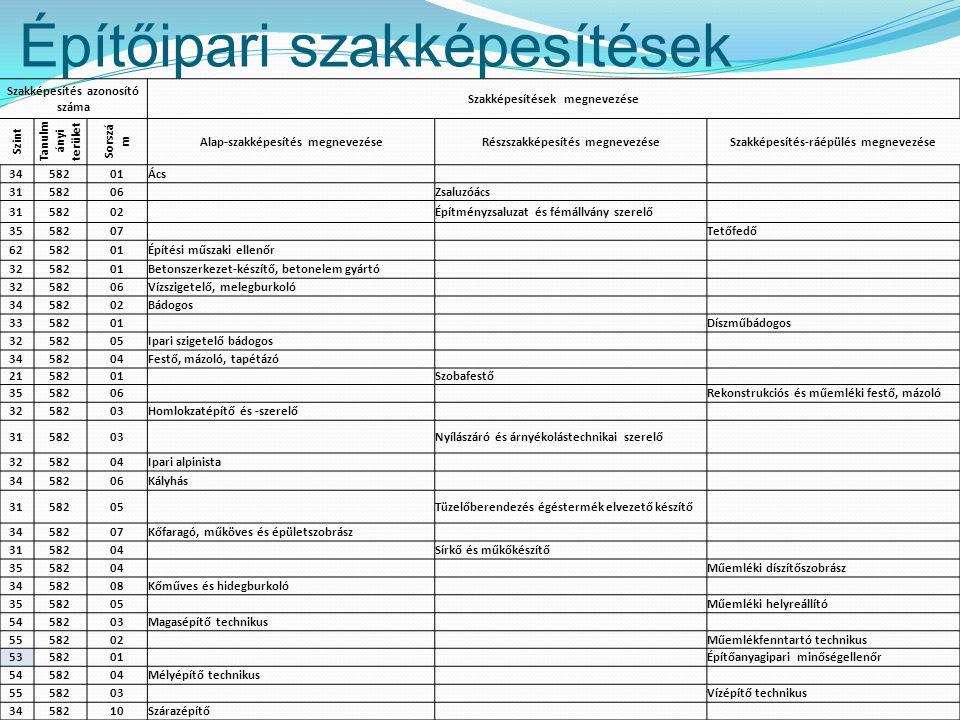 Építőipari szakképesítések Szakképesítés azonosító száma Szakképesítések megnevezése Szint Tanulm ányi terület Sorszá m Alap-szakképesítés megnevezése