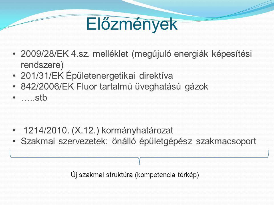 Előzmények 2009/28/EK 4.sz. melléklet (megújuló energiák képesítési rendszere) 201/31/EK Épületenergetikai direktíva 842/2006/EK Fluor tartalmú üvegha