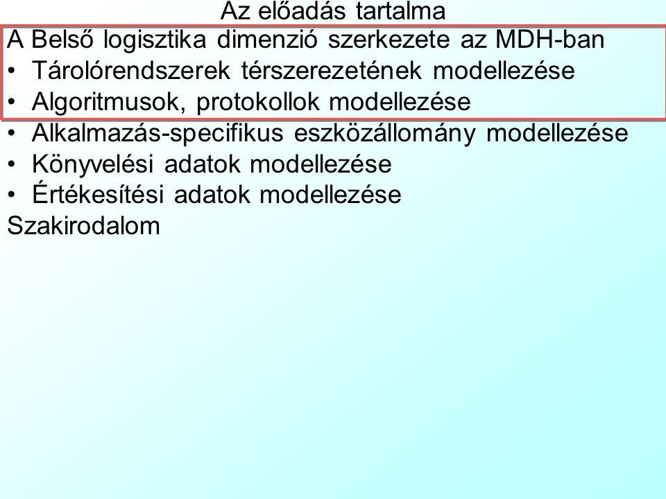 Az előadás tartalma A Belső logisztika dimenzió szerkezete az MDH-ban Tárolórendszerek térszerezetének modellezése Algoritmusok, protokollok modellezése Alkalmazás-specifikus eszközállomány modellezése Könyvelési adatok modellezése Értékesítési adatok modellezése Szakirodalom