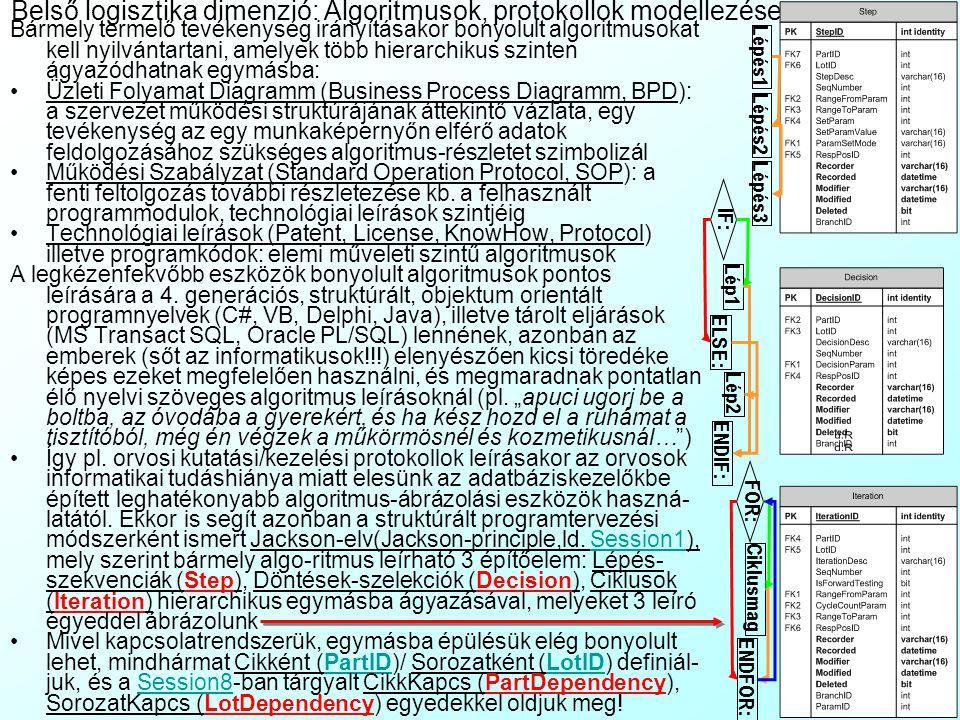 Belső logisztika dimenzió: Algoritmusok, protokollok modellezése Bármely termelő tevékenység irányításakor bonyolult algoritmusokat kell nyilvántartani, amelyek több hierarchikus szinten ágyazódhatnak egymásba: Üzleti Folyamat Diagramm (Business Process Diagramm, BPD): a szervezet működési struktúrájának áttekintő vázlata, egy tevékenység az egy munkaképernyőn elférő adatok feldolgozásához szükséges algoritmus-részletet szimbolizál Működési Szabályzat (Standard Operation Protocol, SOP): a fenti feltolgozás további részletezése kb.