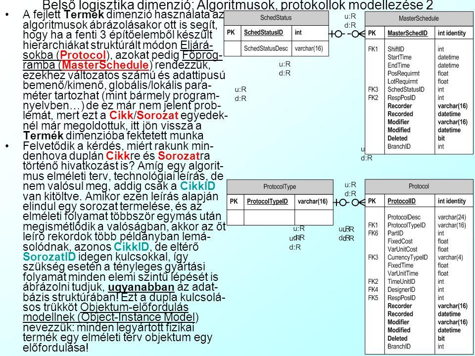 Belső logisztika dimenzió: Algoritmusok, protokollok modellezése 2 A fejlett Termék dimenzió használata az algoritmusok ábrázolásakor ott is segít, hogy ha a fenti 3 építőelemből készült hierarchiákat struktúrált módon Eljárá- sokba (Protocol), azokat pedig Főprog- ramba (MasterSchedule) rendezzük, ezekhez változatos számú és adattipusú bemenő/kimenő, globális/lokális para- méter tartozhat (mint bármely program- nyelvben…) de ez már nem jelent prob- lémát, mert ezt a Cikk/Sorozat egyedek- nél már megoldottuk, itt jön vissza a Termék dimenzióba fektetett munka Felvetődik a kérdés, miért rakunk min- denhova duplán Cikkre és Sorozatra történő hivatkozást is.