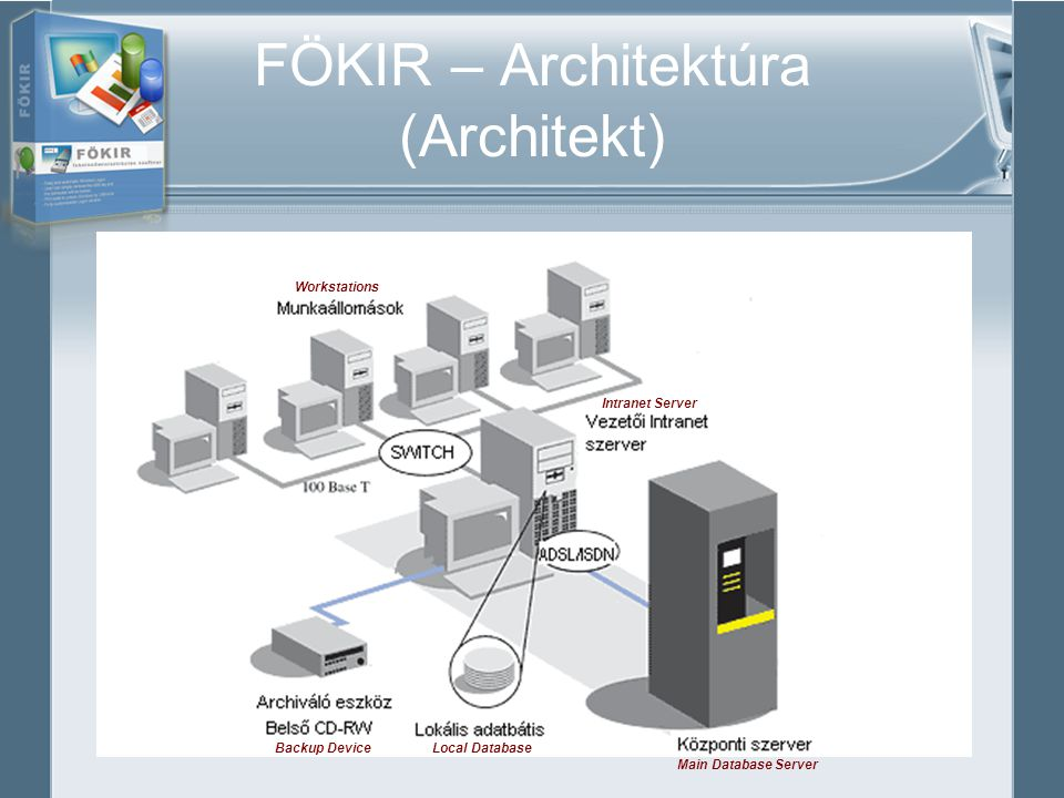 FÖKIR – Architektúra (Architekt) Workstations Backup Device Intranet Server Main Database Server Local Database