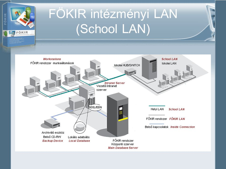 FÖKIR intézményi LAN (School LAN) Main Database Server Local DatabaseBackup Device Workstations Intranet Server School LAN FÖKIR LAN Inside Connection