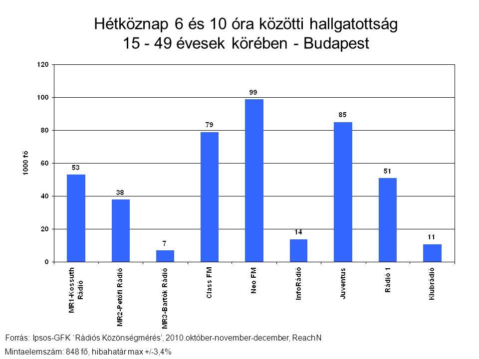 Hétköznap 6 és 10 óra közötti hallgatottság 15 - 49 évesek körében - Budapest Forrás: Ipsos-GFK 'Rádiós Közönségmérés', 2010.október-november-december, ReachN Mintaelemszám: 848 fő, hibahatár max +/-3,4%