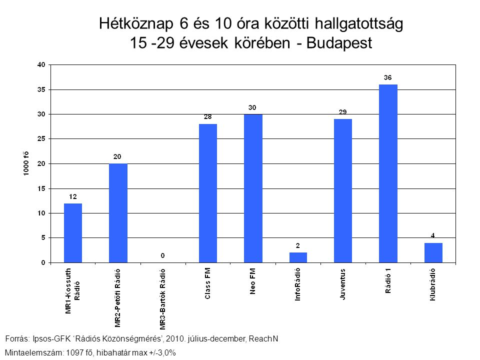 Hétköznap 6 és 10 óra közötti hallgatottság 15 -29 évesek körében - Budapest Forrás: Ipsos-GFK 'Rádiós Közönségmérés', 2010.