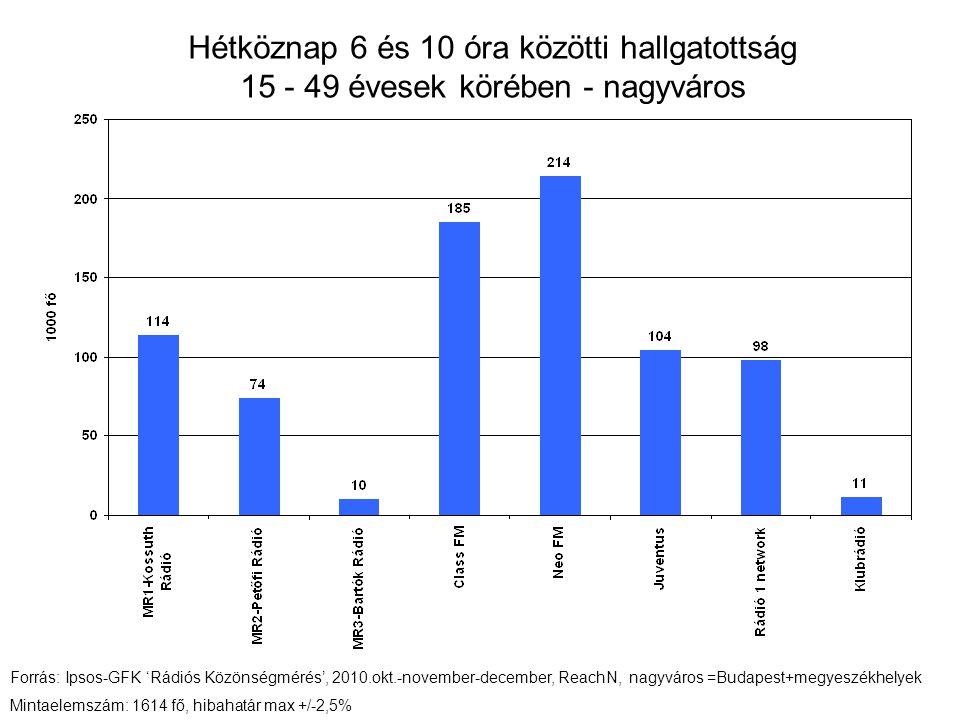 Hétköznap 6 és 10 óra közötti hallgatottság 15 - 49 évesek körében - nagyváros Forrás: Ipsos-GFK 'Rádiós Közönségmérés', 2010.okt.-november-december, ReachN, nagyváros =Budapest+megyeszékhelyek Mintaelemszám: 1614 fő, hibahatár max +/-2,5%