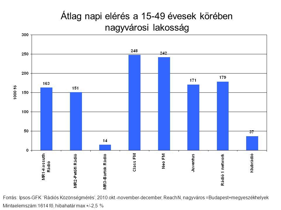 Átlag napi elérés a 15-49 évesek körében nagyvárosi lakosság Forrás: Ipsos-GFK 'Rádiós Közönségmérés', 2010.okt.-november-december, ReachN, nagyváros =Budapest+megyeszékhelyek Mintaelemszám:1614 fő, hibahatár max +/-2,5 %