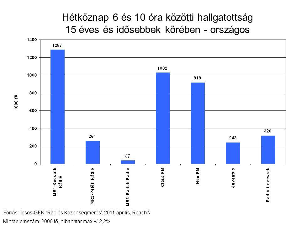 Hétköznap 6 és 10 óra közötti hallgatottság 15 éves és idősebbek körében - országos Forrás: Ipsos-GFK 'Rádiós Közönségmérés', 2011.április, ReachN Mintaelemszám: 2000 fő, hibahatár max +/-2,2%