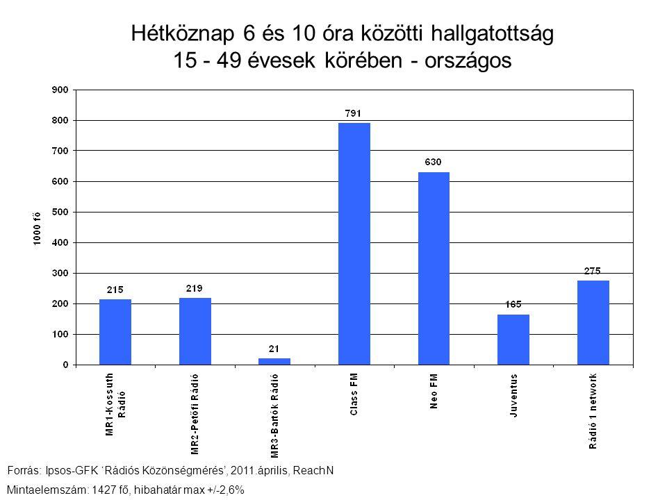 Hétköznap 6 és 10 óra közötti hallgatottság 15 - 49 évesek körében - országos Forrás: Ipsos-GFK 'Rádiós Közönségmérés', 2011.április, ReachN Mintaelemszám: 1427 fő, hibahatár max +/-2,6%