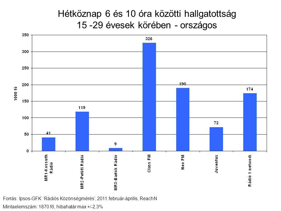 Hétköznap 6 és 10 óra közötti hallgatottság 15 -29 évesek körében - országos Forrás: Ipsos-GFK 'Rádiós Közönségmérés', 2011.február-április, ReachN Mintaelemszám: 1870 fő, hibahatár max +/-2,3%