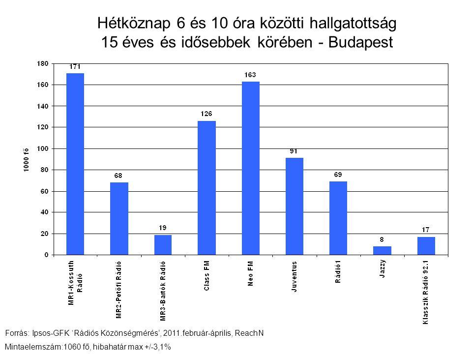 Hétköznap 6 és 10 óra közötti hallgatottság 15 éves és idősebbek körében - Budapest Forrás: Ipsos-GFK 'Rádiós Közönségmérés', 2011.február-április, ReachN Mintaelemszám:1060 fő, hibahatár max +/-3,1%