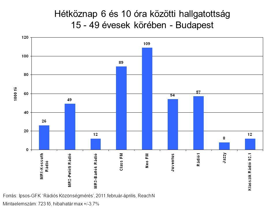 Hétköznap 6 és 10 óra közötti hallgatottság 15 - 49 évesek körében - Budapest Forrás: Ipsos-GFK 'Rádiós Közönségmérés', 2011.február-április, ReachN Mintaelemszám: 723 fő, hibahatár max +/-3,7%
