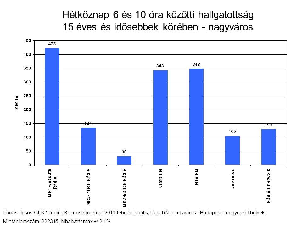 Hétköznap 6 és 10 óra közötti hallgatottság 15 éves és idősebbek körében - nagyváros Forrás: Ipsos-GFK 'Rádiós Közönségmérés', 2011.február-április, ReachN, nagyváros =Budapest+megyeszékhelyek Mintaelemszám: 2223 fő, hibahatár max +/-2,1%