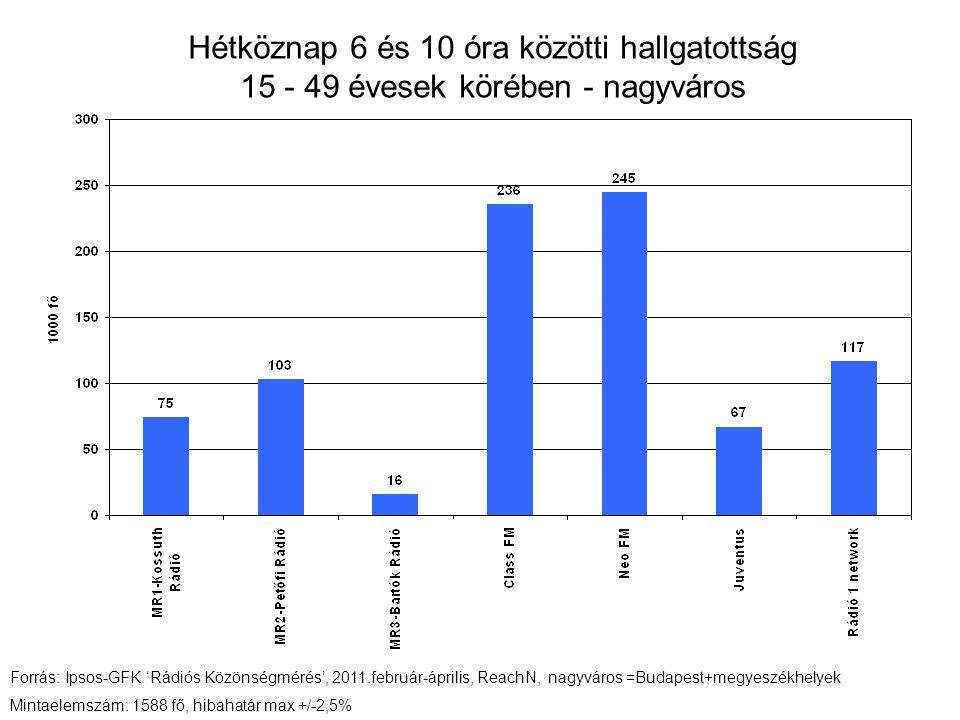 Hétköznap 6 és 10 óra közötti hallgatottság 15 - 49 évesek körében - nagyváros Forrás: Ipsos-GFK 'Rádiós Közönségmérés', 2011.február-április, ReachN, nagyváros =Budapest+megyeszékhelyek Mintaelemszám: 1588 fő, hibahatár max +/-2,5%
