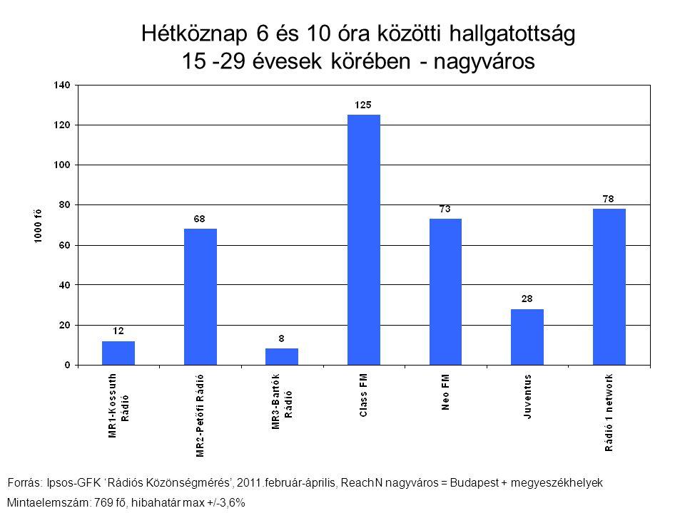 Hétköznap 6 és 10 óra közötti hallgatottság 15 -29 évesek körében - nagyváros Forrás: Ipsos-GFK 'Rádiós Közönségmérés', 2011.február-április, ReachN nagyváros = Budapest + megyeszékhelyek Mintaelemszám: 769 fő, hibahatár max +/-3,6%