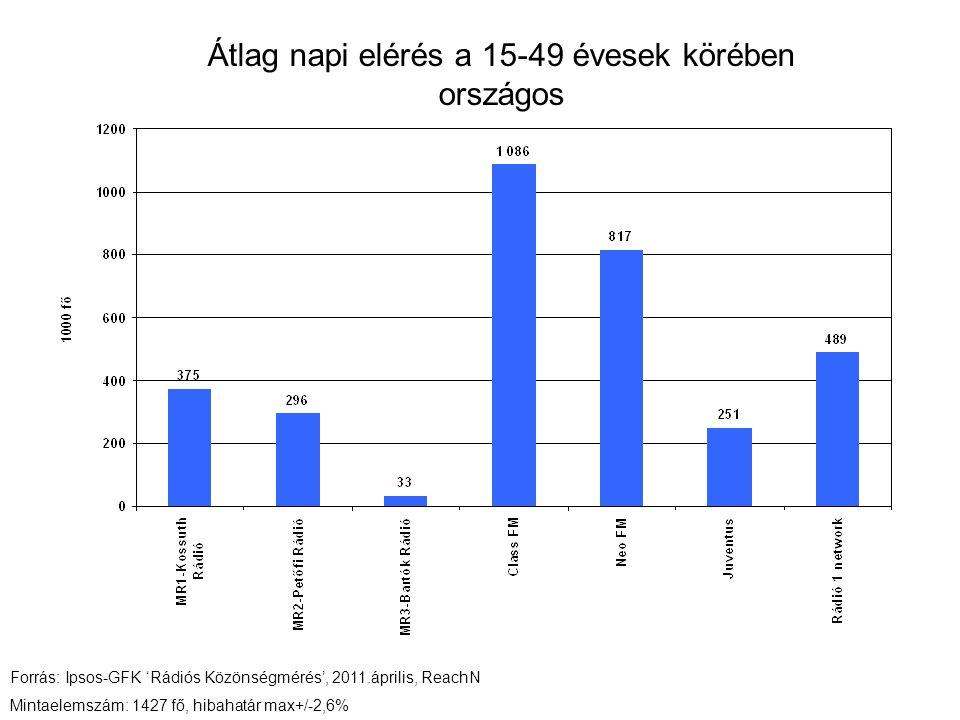 Átlag napi elérés a 15-49 évesek körében országos Forrás: Ipsos-GFK 'Rádiós Közönségmérés', 2011.április, ReachN Mintaelemszám: 1427 fő, hibahatár max+/-2,6%