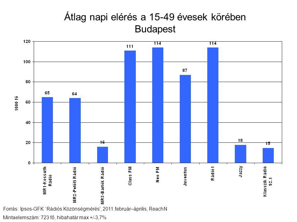 Átlag napi elérés a 15-49 évesek körében Budapest Forrás: Ipsos-GFK 'Rádiós Közönségmérés', 2011.február–április, ReachN Mintaelemszám: 723 fő, hibahatár max +/-3,7%