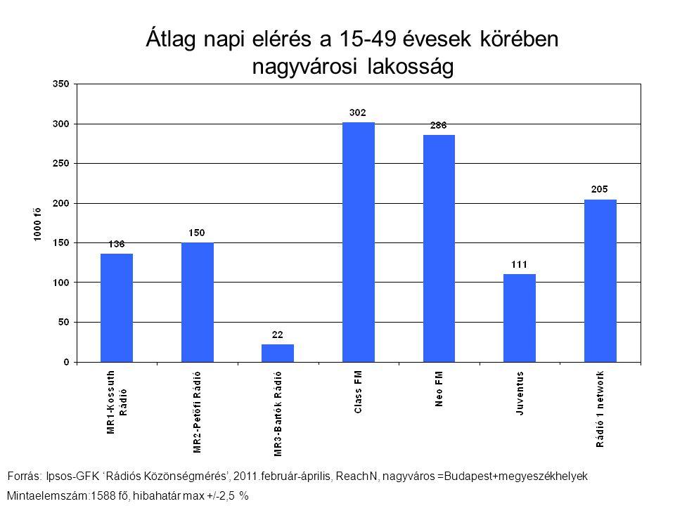 Átlag napi elérés a 15 - 29 évesek körében nagyvárosi lakosság Forrás: Ipsos-GFK 'Rádiós Közönségmérés', 2011.február-április, ReachN, nagyváros =Budapest+megyeszékhelyek Mintaelemszám: 769 fő, hibahatár +/-3,6%