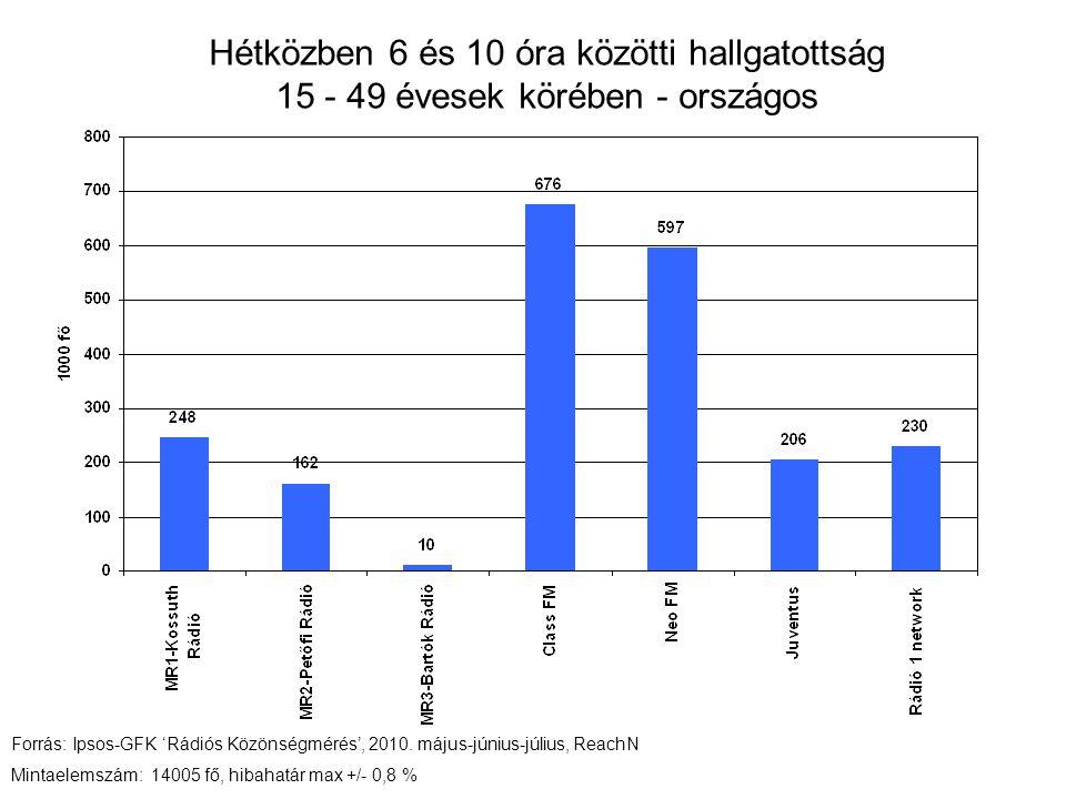 Hétközben 6 és 10 óra közötti hallgatottság 15 - 49 évesek körében - országos Forrás: Ipsos-GFK 'Rádiós Közönségmérés', 2010.
