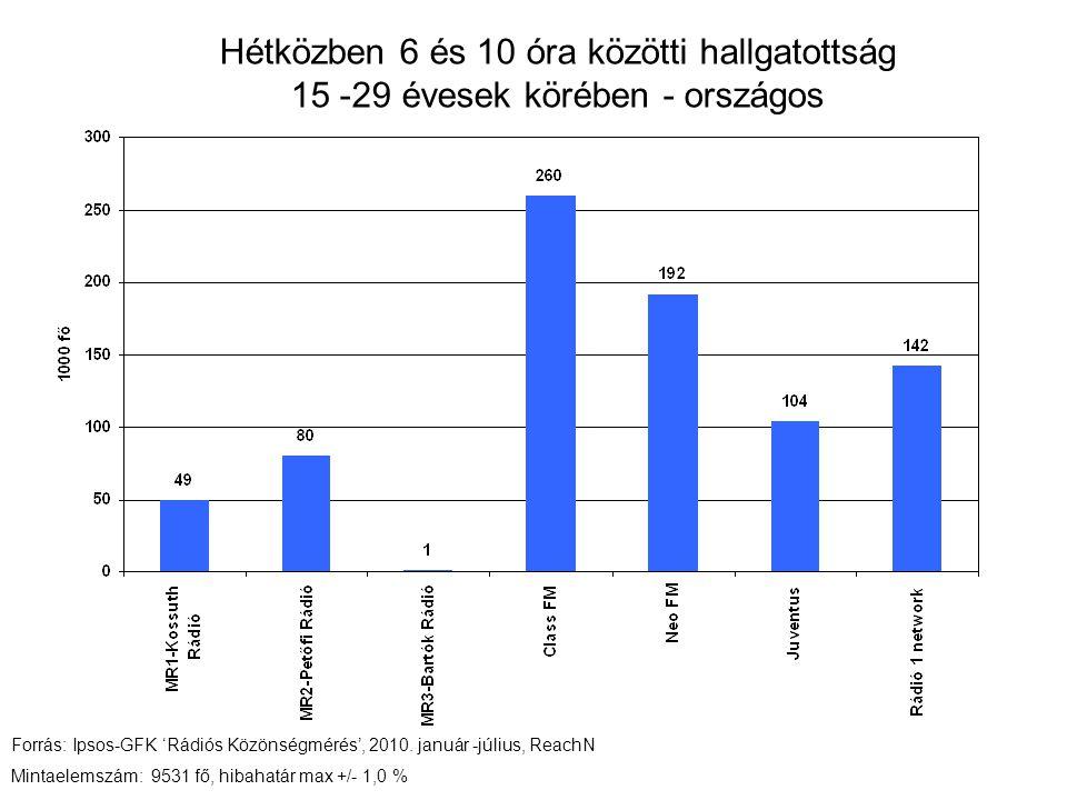 Hétközben 6 és 10 óra közötti hallgatottság 15 -29 évesek körében - országos Forrás: Ipsos-GFK 'Rádiós Közönségmérés', 2010.