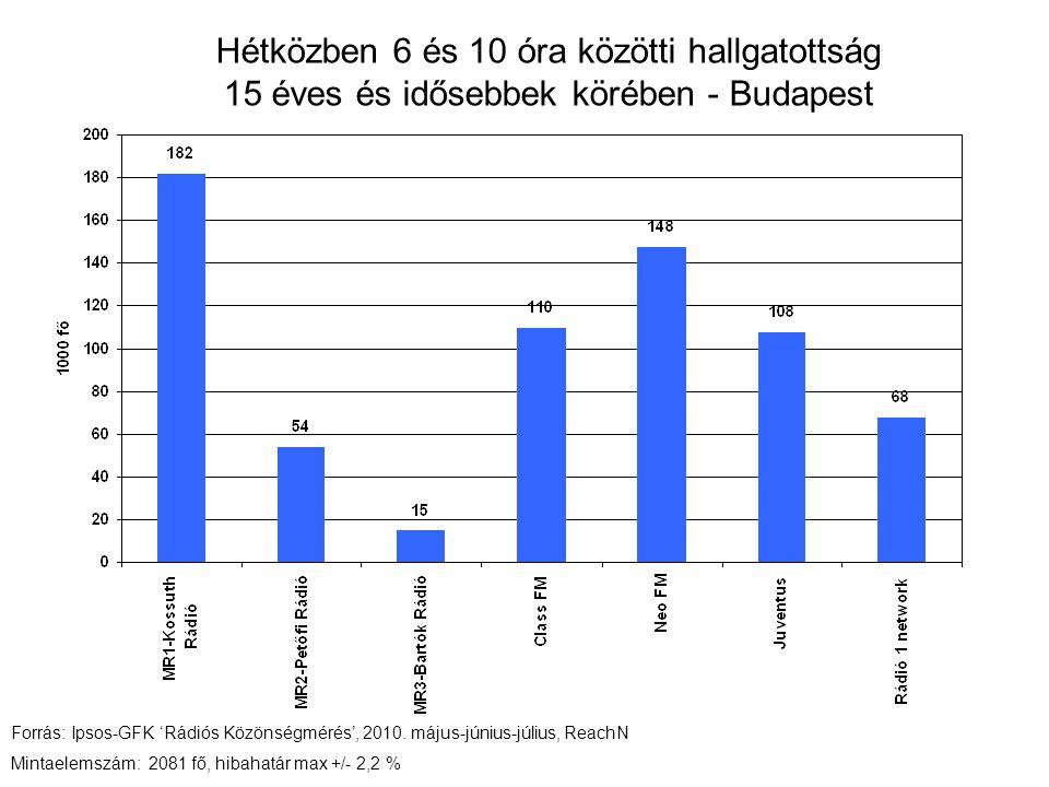 Hétközben 6 és 10 óra közötti hallgatottság 15 éves és idősebbek körében - Budapest Forrás: Ipsos-GFK 'Rádiós Közönségmérés', 2010.