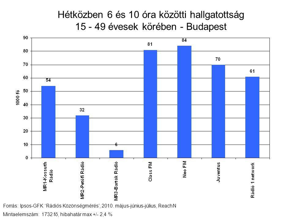 Hétközben 6 és 10 óra közötti hallgatottság 15 - 49 évesek körében - Budapest Forrás: Ipsos-GFK 'Rádiós Közönségmérés', 2010.