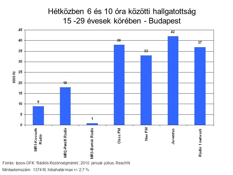 Hétközben 6 és 10 óra közötti hallgatottság 15 -29 évesek körében - Budapest Forrás: Ipsos-GFK 'Rádiós Közönségmérés', 2010.