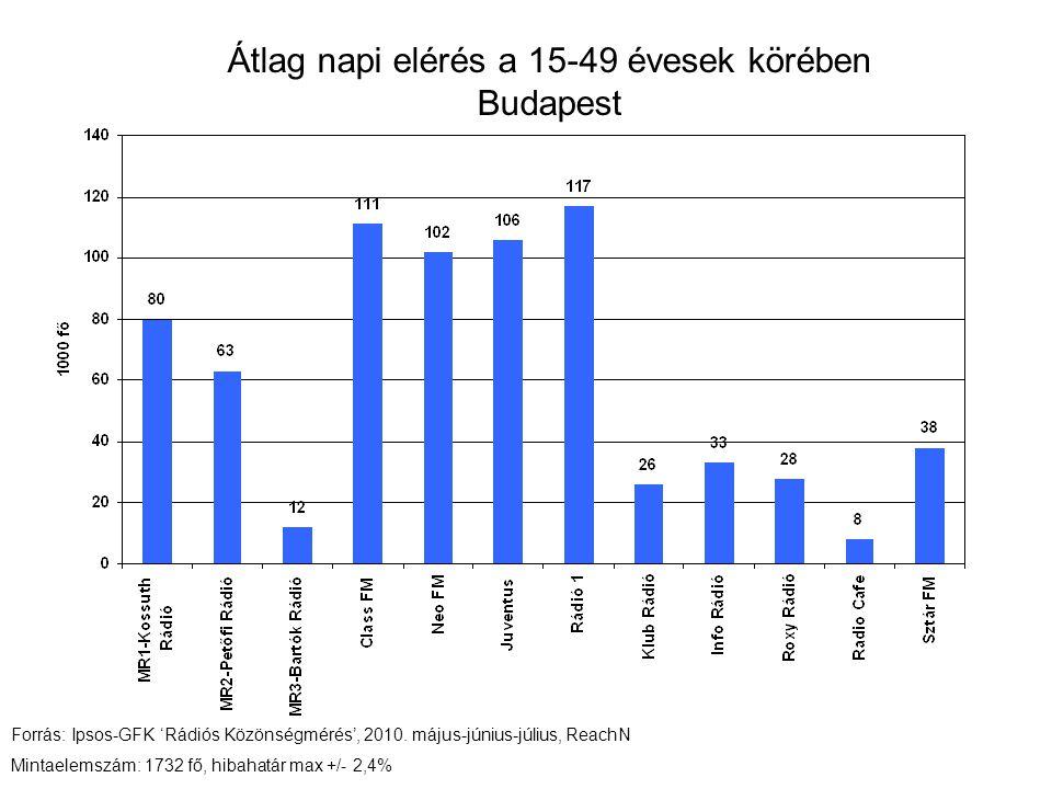 Átlag napi elérés a 15-49 évesek körében nagyvárosi lakosság Forrás: Ipsos-GFK 'Rádiós Közönségmérés', 2010.